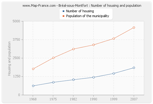 Bréal-sous-Montfort : Number of housing and population
