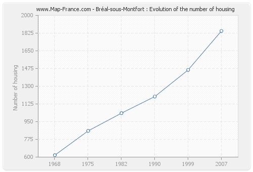Bréal-sous-Montfort : Evolution of the number of housing
