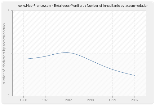 Bréal-sous-Montfort : Number of inhabitants by accommodation