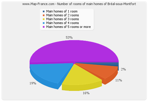 Number of rooms of main homes of Bréal-sous-Montfort