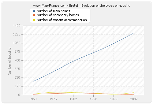 Breteil : Evolution of the types of housing