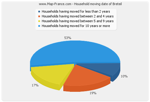 Household moving date of Breteil