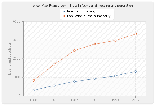 Breteil : Number of housing and population