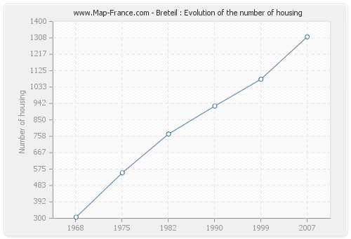 Breteil : Evolution of the number of housing