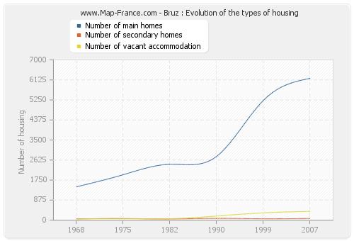 Bruz : Evolution of the types of housing
