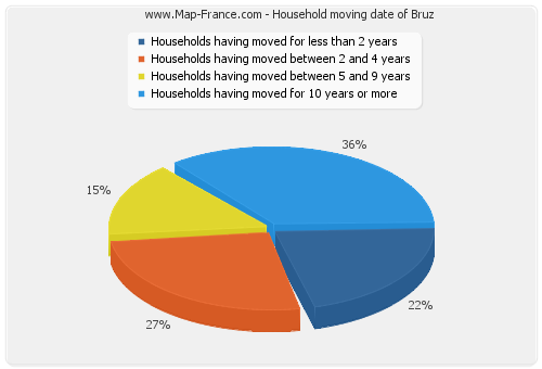 Household moving date of Bruz