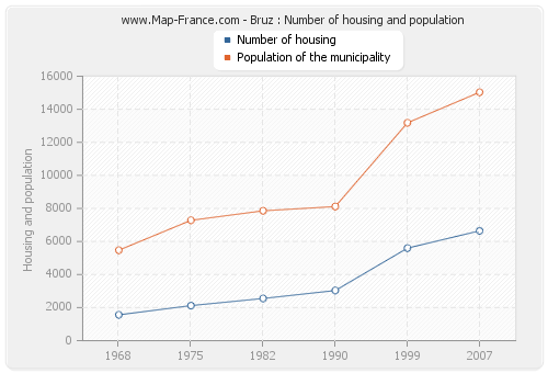 Bruz : Number of housing and population