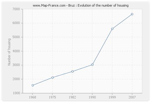 Bruz : Evolution of the number of housing