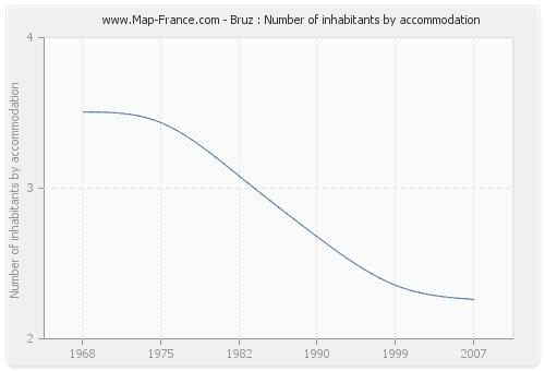 Bruz : Number of inhabitants by accommodation