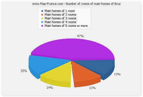 Number of rooms of main homes of Bruz