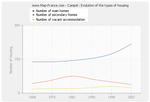 Campel : Evolution of the types of housing