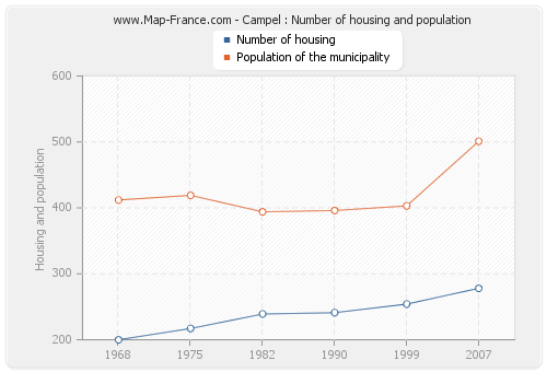 Campel : Number of housing and population