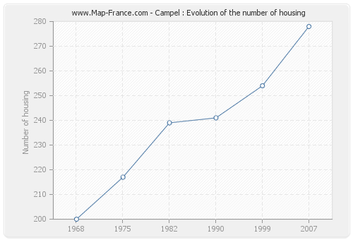 Campel : Evolution of the number of housing