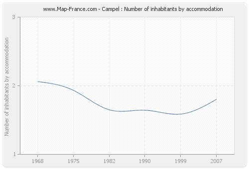 Campel : Number of inhabitants by accommodation