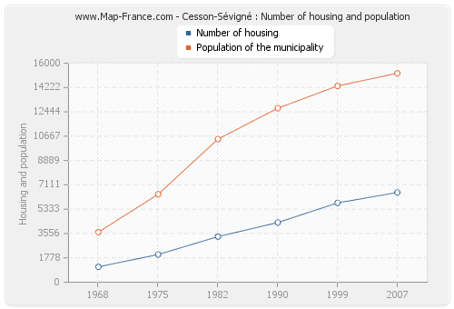 Cesson-Sévigné : Number of housing and population