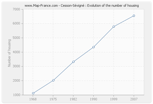 Cesson-Sévigné : Evolution of the number of housing