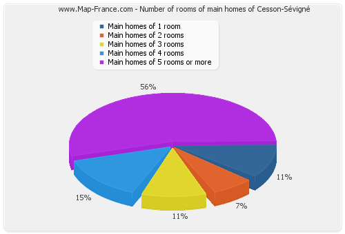 Number of rooms of main homes of Cesson-Sévigné