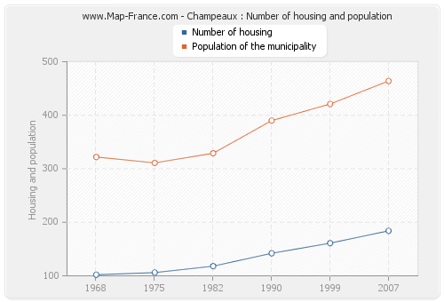 Champeaux : Number of housing and population