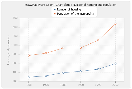 Chanteloup : Number of housing and population