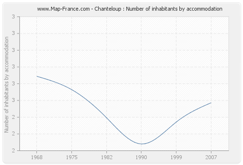 Chanteloup : Number of inhabitants by accommodation