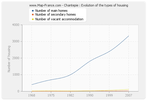 Chantepie : Evolution of the types of housing