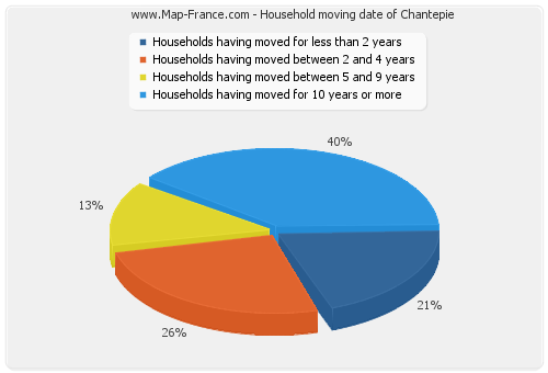Household moving date of Chantepie