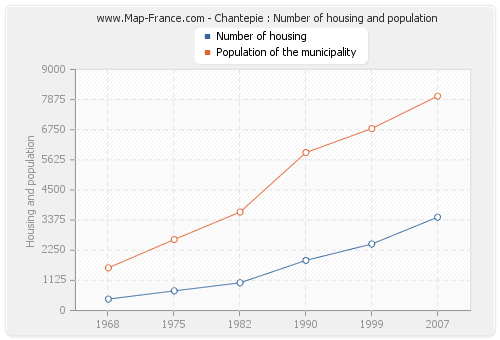Chantepie : Number of housing and population