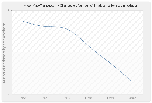 Chantepie : Number of inhabitants by accommodation