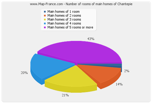 Number of rooms of main homes of Chantepie
