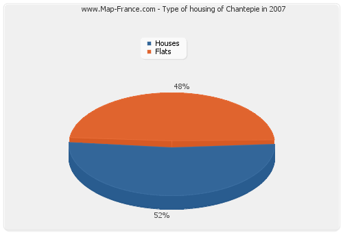 Type of housing of Chantepie in 2007