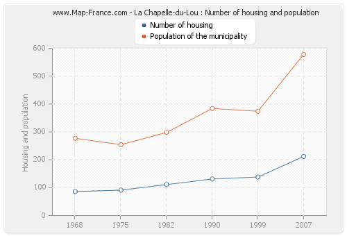 La Chapelle-du-Lou : Number of housing and population
