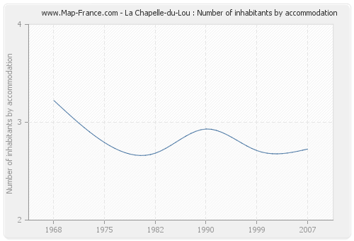 La Chapelle-du-Lou : Number of inhabitants by accommodation