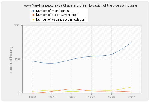La Chapelle-Erbrée : Evolution of the types of housing
