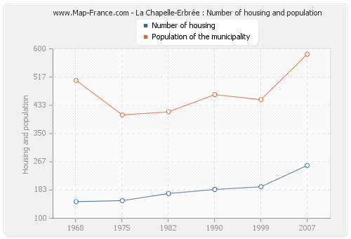 La Chapelle-Erbrée : Number of housing and population