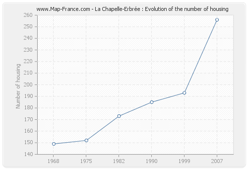 La Chapelle-Erbrée : Evolution of the number of housing