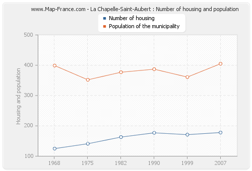 La Chapelle-Saint-Aubert : Number of housing and population