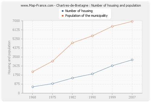 Chartres-de-Bretagne : Number of housing and population