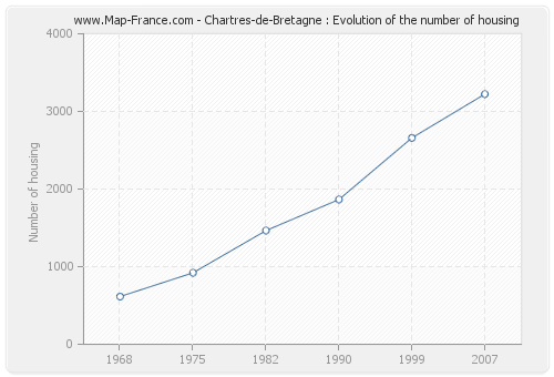 Chartres-de-Bretagne : Evolution of the number of housing