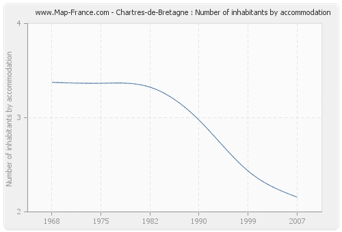 Chartres-de-Bretagne : Number of inhabitants by accommodation