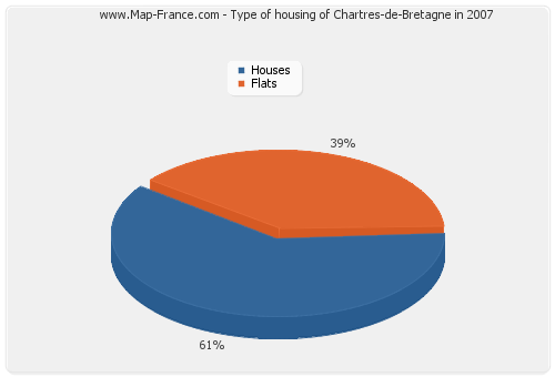 Type of housing of Chartres-de-Bretagne in 2007