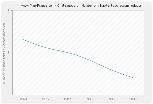 Châteaubourg : Number of inhabitants by accommodation