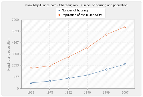 Châteaugiron : Number of housing and population