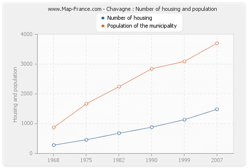 Chavagne : Number of housing and population