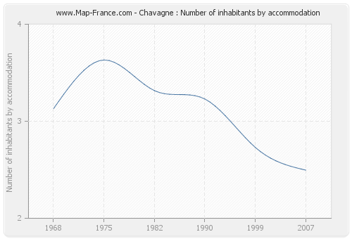 Chavagne : Number of inhabitants by accommodation