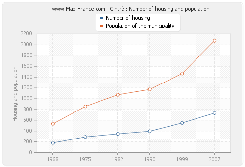 Cintré : Number of housing and population