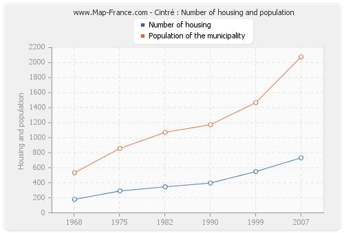 Cintré : Number of housing and population