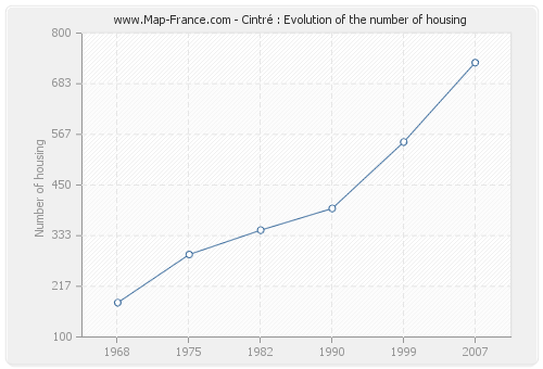 Cintré : Evolution of the number of housing