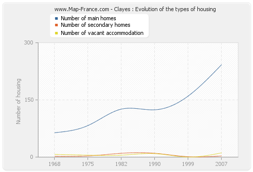 Clayes : Evolution of the types of housing