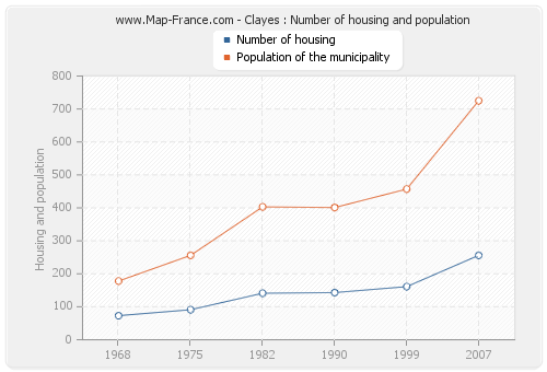 Clayes : Number of housing and population