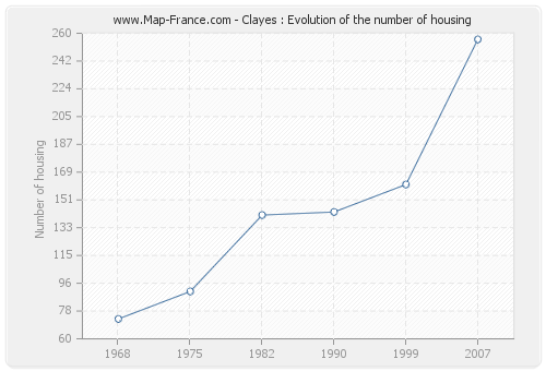 Clayes : Evolution of the number of housing